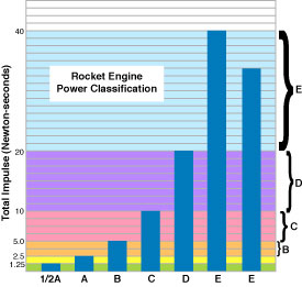 Power Classification
